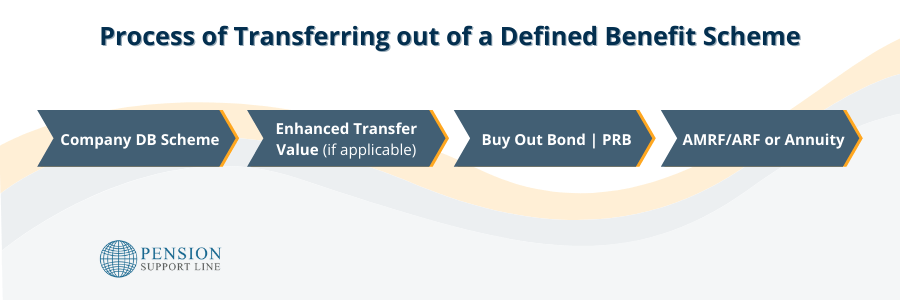 Transferring out of a Defined Benefit Scheme