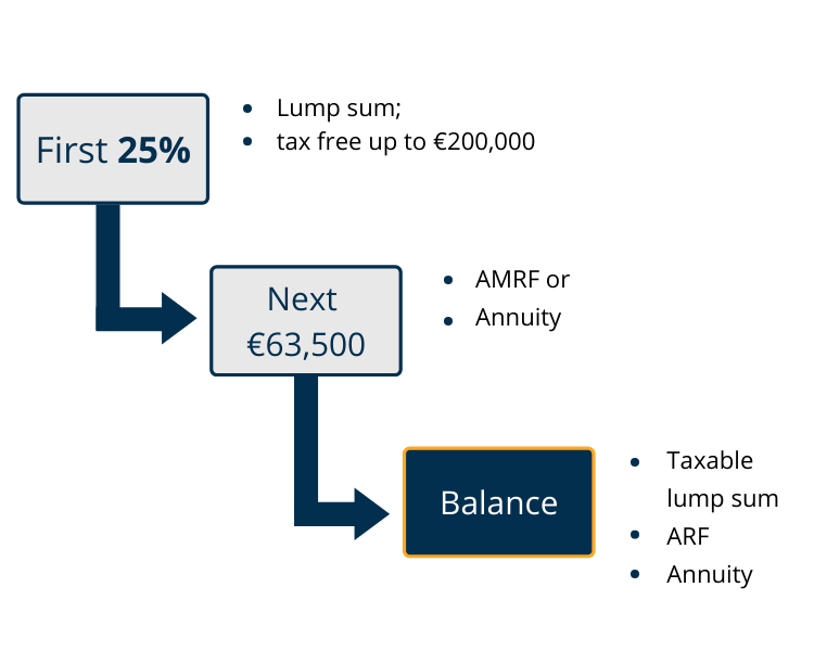 Infographic - Approved retirement funds explained   AMRF / ARF breakdown