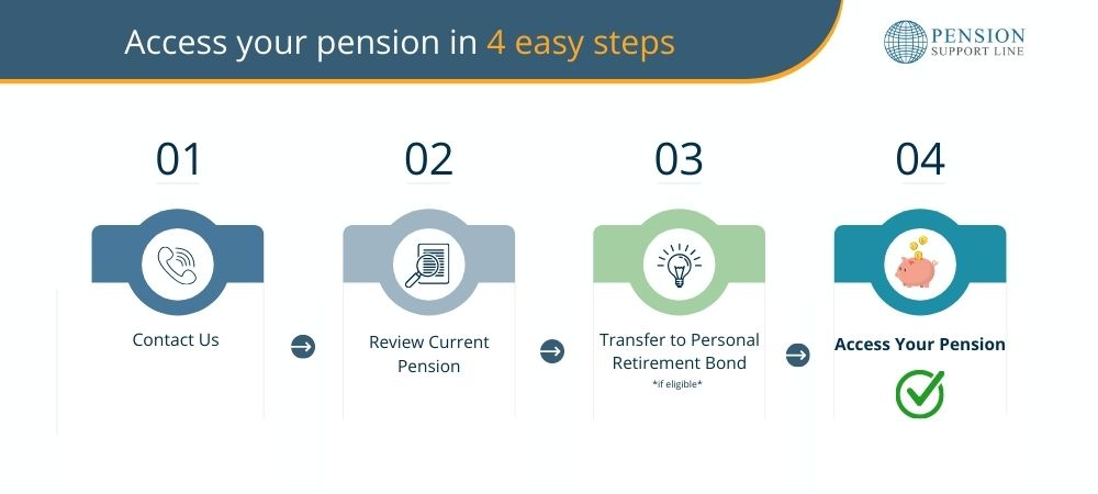 Access your company pension