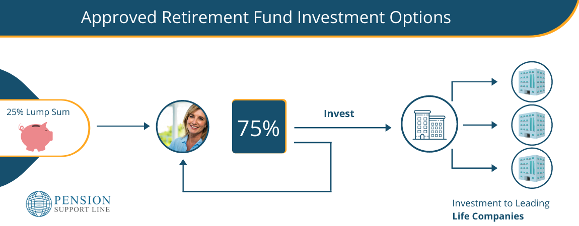 Approved Retirement Fund Investment options.