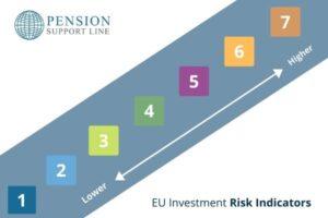 EU investment risk indicators - 2021