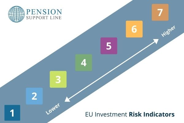 EU investment risk indicators - 2021
