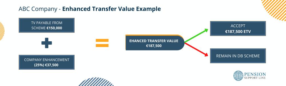 Enhanced Transfer Value