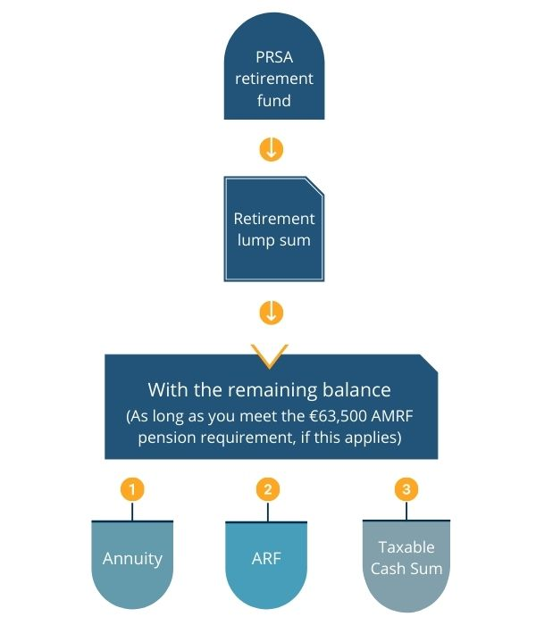 PRSA - Retirement process