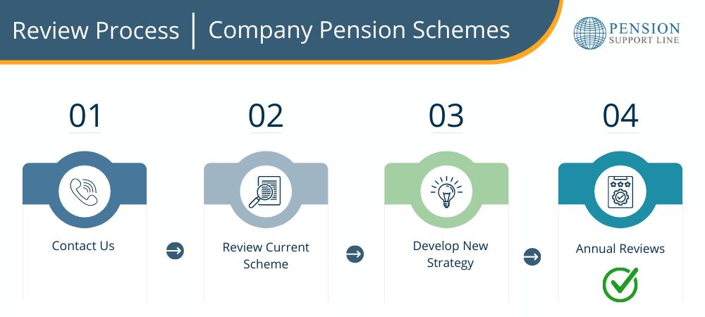 Review Process - Company pension schemes