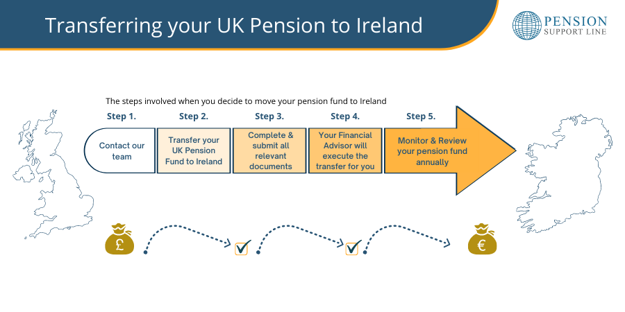 Transfer your UK pension fund to Ireland- Pension Support Line