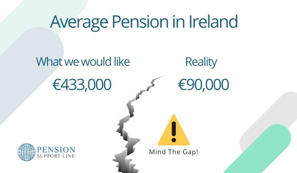 Average Pension in Ireland Gap