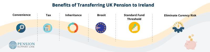 Benefits of Transferring UK Pension To Ireland