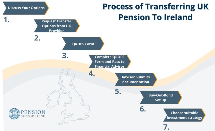 Transfer UK Pension To Ireland Process