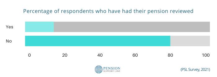 pension review survey